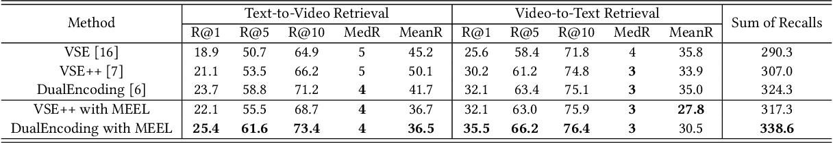 Figure 4 for Memory Enhanced Embedding Learning for Cross-Modal Video-Text Retrieval
