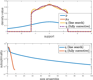 Figure 1 for Boosting Variational Inference: an Optimization Perspective