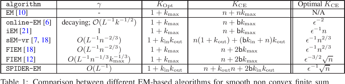 Figure 2 for A Stochastic Path-Integrated Differential EstimatoR Expectation Maximization Algorithm