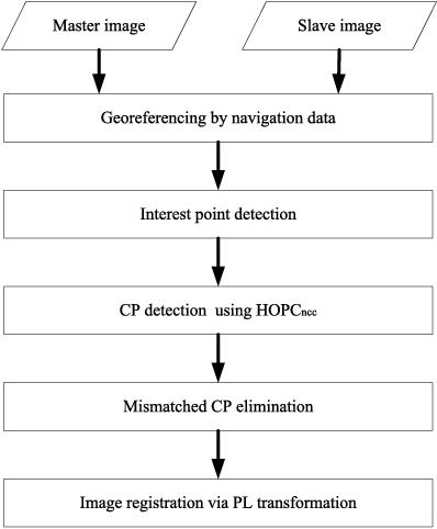 Figure 2 for Robust Registration of Multimodal Remote Sensing Images Based on Structural Similarity