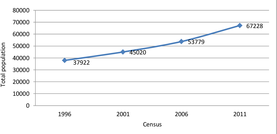 Figure 2 from The socio-economic impacts of long distance