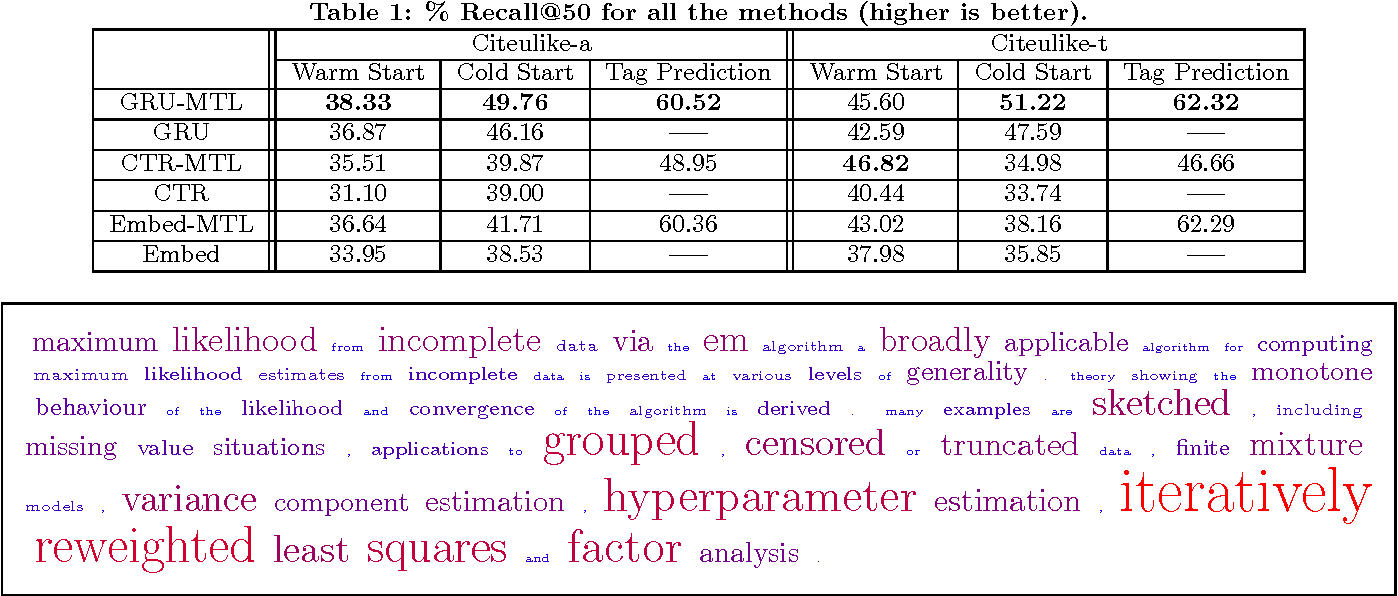Figure 2 for Ask the GRU: Multi-Task Learning for Deep Text Recommendations