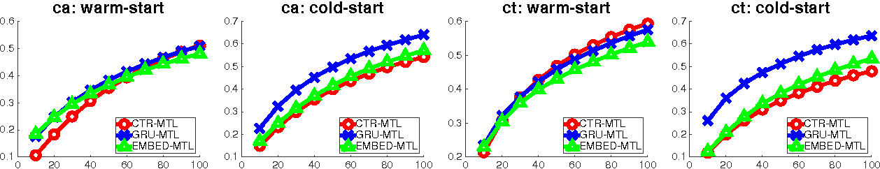Figure 3 for Ask the GRU: Multi-Task Learning for Deep Text Recommendations