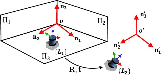 Figure 2 for A Novel Dual-Lidar Calibration Algorithm Using Planar Surfaces
