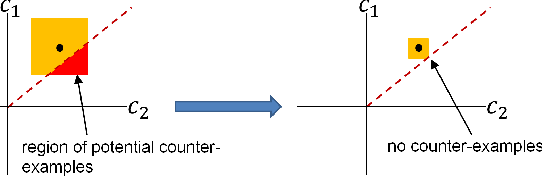Figure 1 for Towards Robust Deep Neural Networks