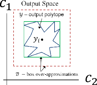 Figure 3 for Towards Robust Deep Neural Networks