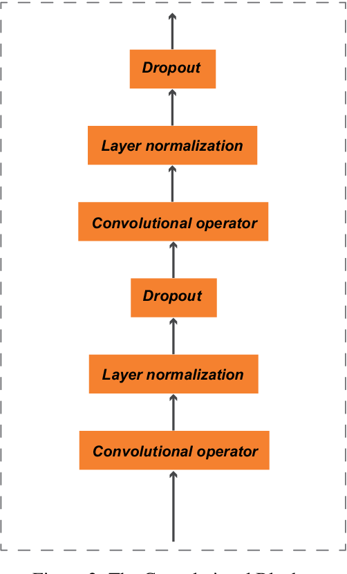 Figure 3 for A Seq-to-Seq Transformer Premised Temporal Convolutional Network for Chinese Word Segmentation