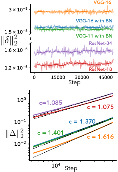 Figure 1 for Rethinking the limiting dynamics of SGD: modified loss, phase space oscillations, and anomalous diffusion