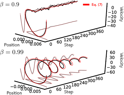 Figure 3 for Rethinking the limiting dynamics of SGD: modified loss, phase space oscillations, and anomalous diffusion