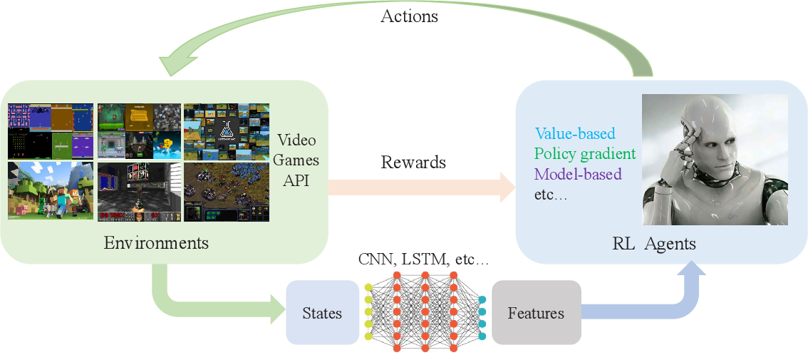 Figure 1 for A Survey of Deep Reinforcement Learning in Video Games