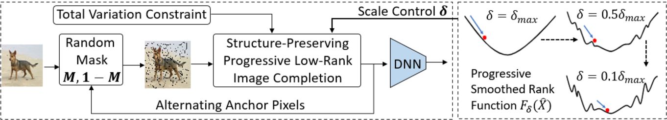 Figure 3 for Structure-Preserving Progressive Low-rank Image Completion for Defending Adversarial Attacks