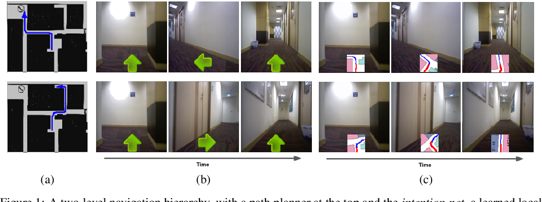 Figure 1 for Intention-Net: Integrating Planning and Deep Learning for Goal-Directed Autonomous Navigation