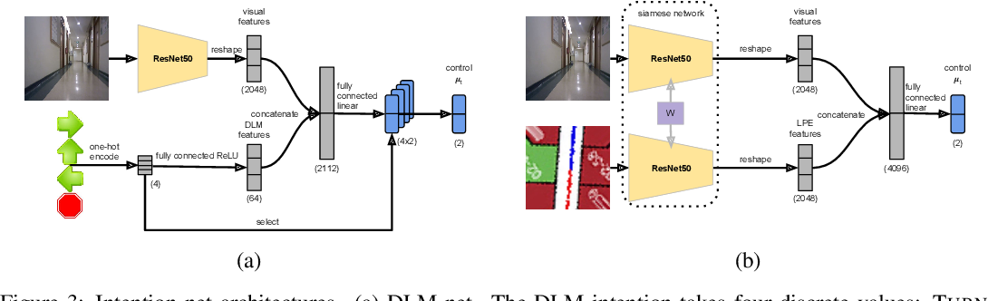 Figure 4 for Intention-Net: Integrating Planning and Deep Learning for Goal-Directed Autonomous Navigation