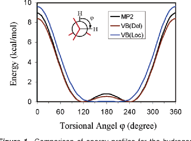 Figure 1 from Origins of Rotational Barriers in Hydrogen