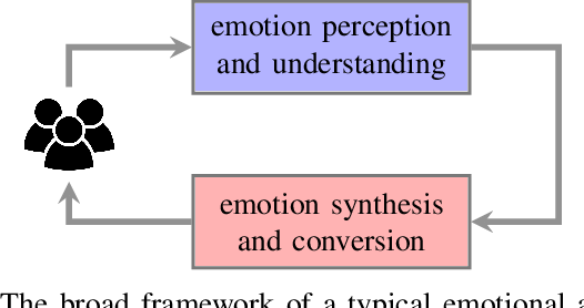 Figure 1 for Adversarial Training in Affective Computing and Sentiment Analysis: Recent Advances and Perspectives