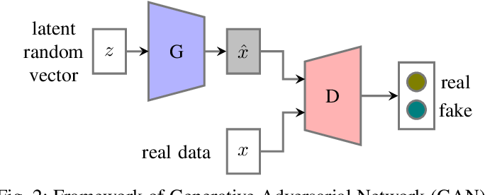 Figure 2 for Adversarial Training in Affective Computing and Sentiment Analysis: Recent Advances and Perspectives