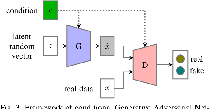 Figure 3 for Adversarial Training in Affective Computing and Sentiment Analysis: Recent Advances and Perspectives