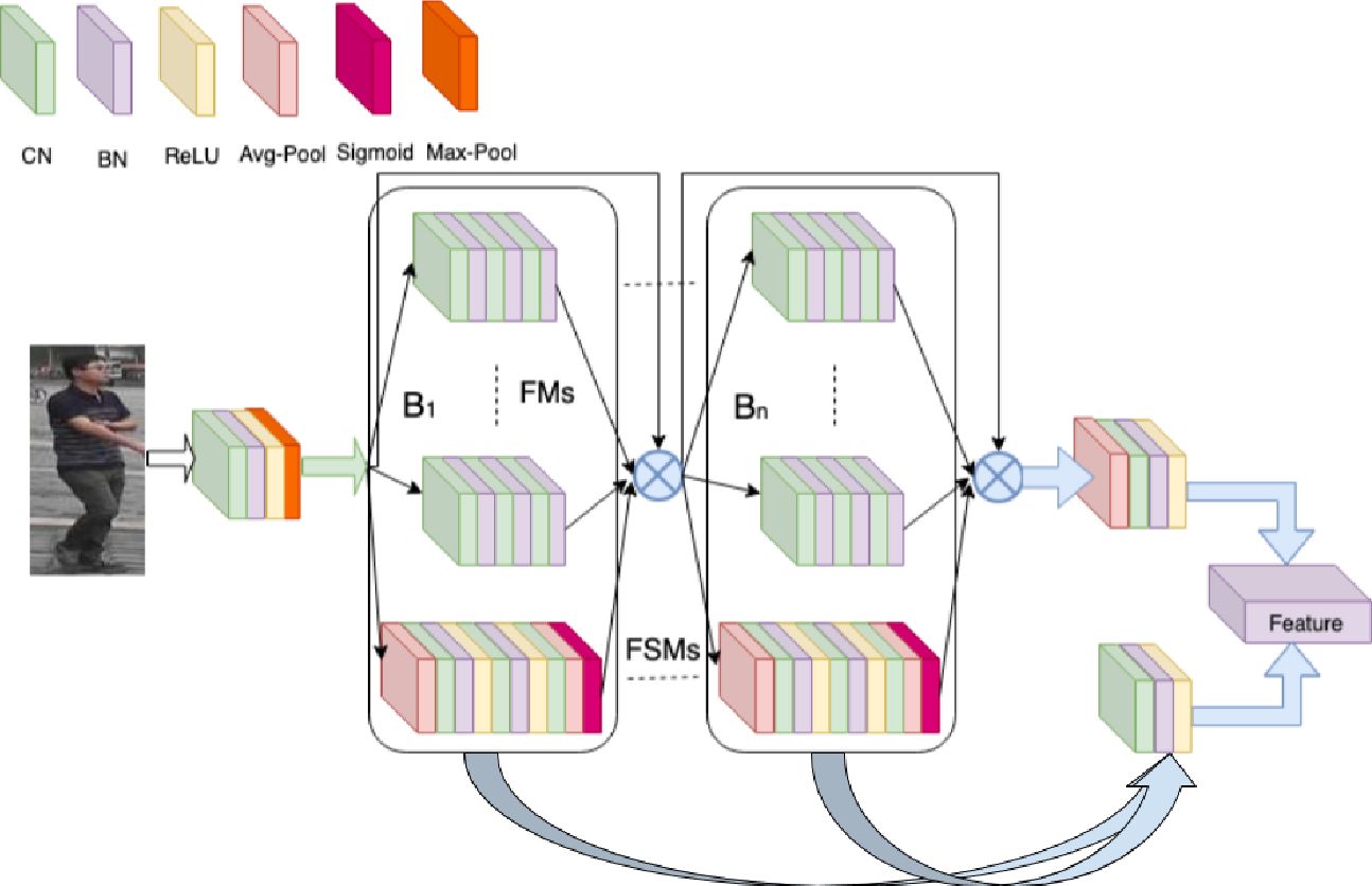 Figure 1 for DeepPFCN: Deep Parallel Feature Consensus Network For Person Re-Identification