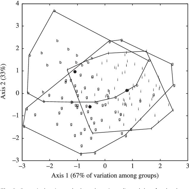 Hominid Mandibular Corpus Shape Variation And Its Utility For