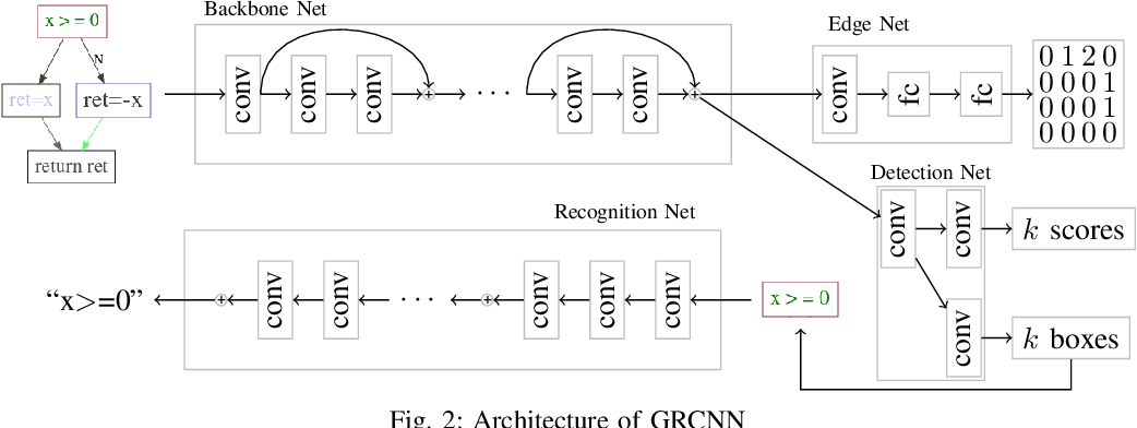 Figure 2 for GRCNN: Graph Recognition Convolutional Neural Network for Synthesizing Programs from Flow Charts