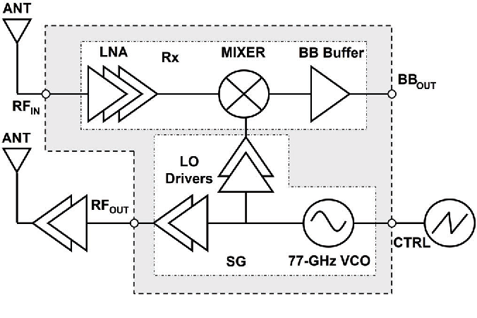 A 117mw 77ghz receiver in 65nm cmos with ladder structured tunable figure 1 ccuart Choice Image