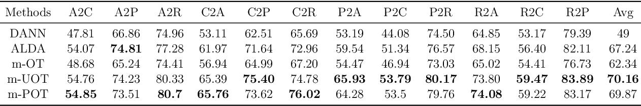 Figure 4 for An Efficient Mini-batch Method via Partial Transportation