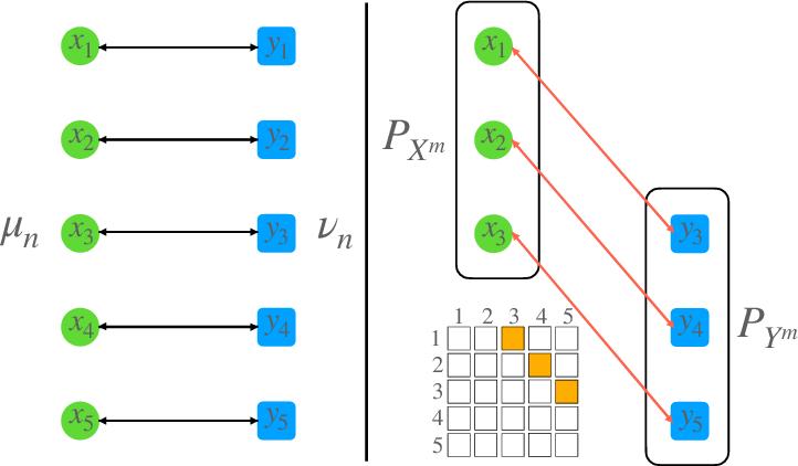 Figure 1 for An Efficient Mini-batch Method via Partial Transportation