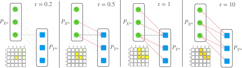 Figure 3 for An Efficient Mini-batch Method via Partial Transportation