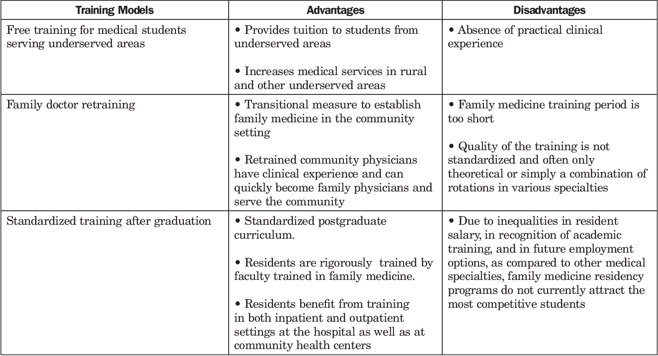 Table 1 from Family medicine training in China  - Semantic Scholar