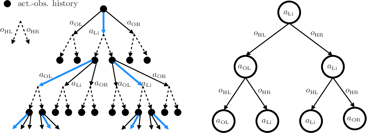 Figure 3 for Optimal and Approximate Q-value Functions for Decentralized POMDPs