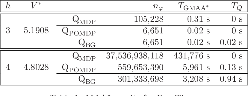 Figure 2 for Optimal and Approximate Q-value Functions for Decentralized POMDPs