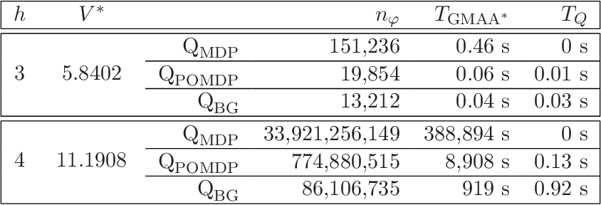 Figure 4 for Optimal and Approximate Q-value Functions for Decentralized POMDPs