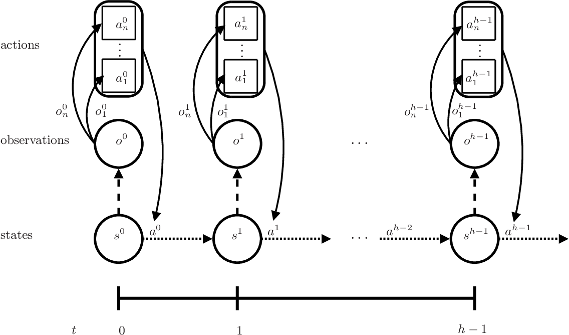 Figure 1 for Optimal and Approximate Q-value Functions for Decentralized POMDPs