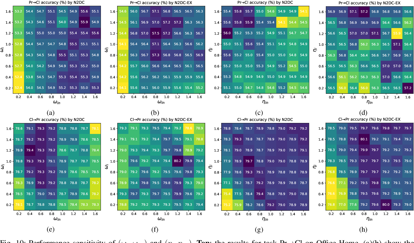 Figure 2 for Nearest Neighborhood-Based Deep Clustering for Source Data-absent Unsupervised Domain Adaptation