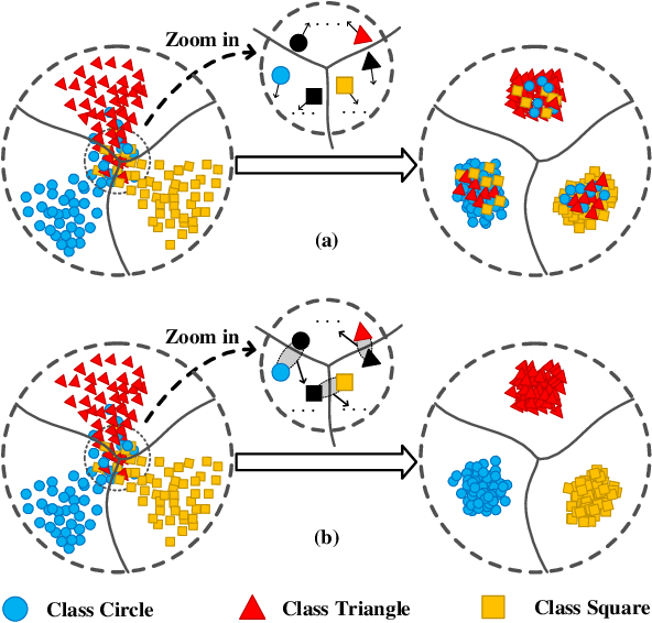 Figure 1 for Nearest Neighborhood-Based Deep Clustering for Source Data-absent Unsupervised Domain Adaptation