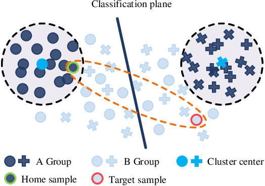 Figure 4 for Nearest Neighborhood-Based Deep Clustering for Source Data-absent Unsupervised Domain Adaptation