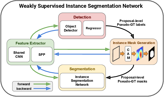 Figure 1 for Weakly Supervised Instance Segmentation by Deep Community Learning