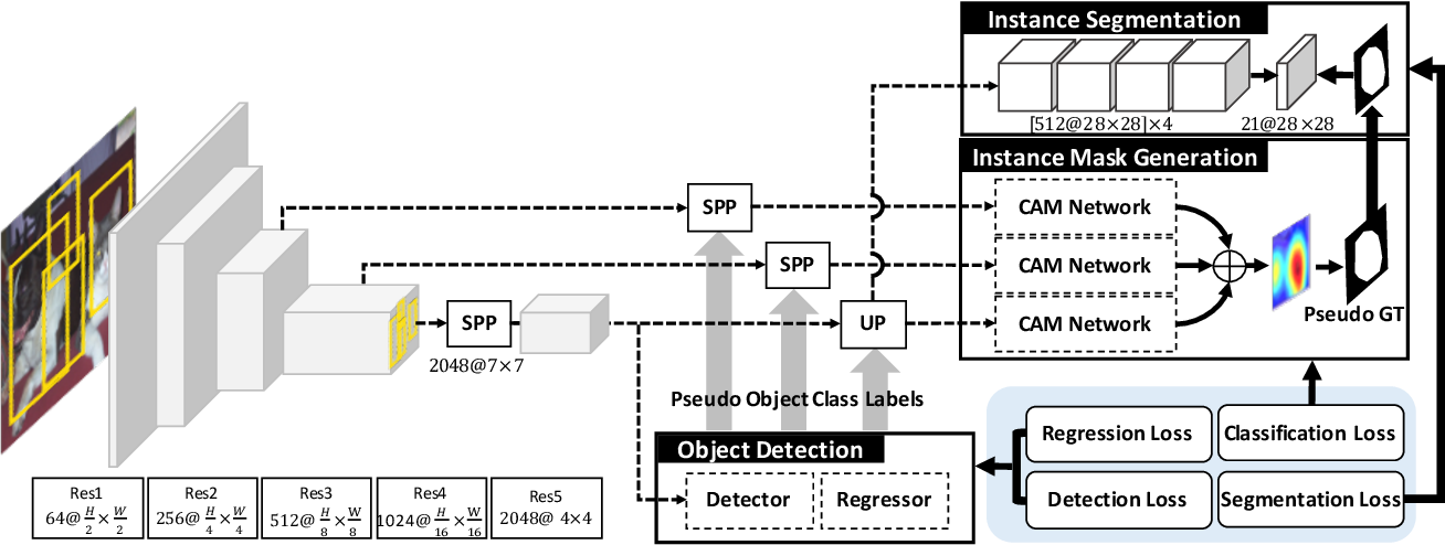 Figure 3 for Weakly Supervised Instance Segmentation by Deep Community Learning
