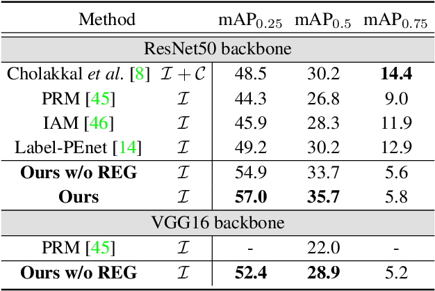 Figure 2 for Weakly Supervised Instance Segmentation by Deep Community Learning