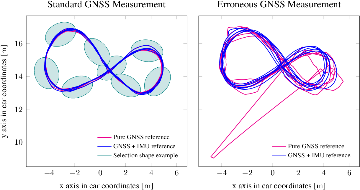 Figure 2 for Automated Ground Truth Estimation For Automotive Radar Tracking Applications With Portable GNSS And IMU Devices