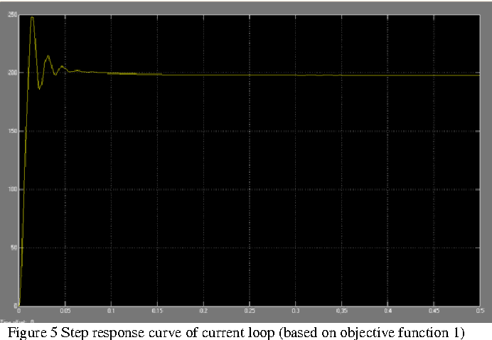 Figure 3 from Simulation and Optimization of Parameters on DC Motor