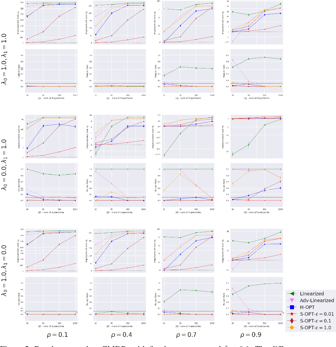 Figure 3 for Multi-Objective SPIBB: Seldonian Offline Policy Improvement with Safety Constraints in Finite MDPs