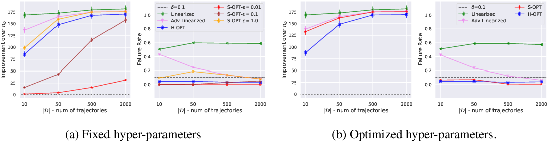 Figure 1 for Multi-Objective SPIBB: Seldonian Offline Policy Improvement with Safety Constraints in Finite MDPs