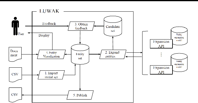Figure 1 for A Lightweight Front-end Tool for Interactive Entity Population
