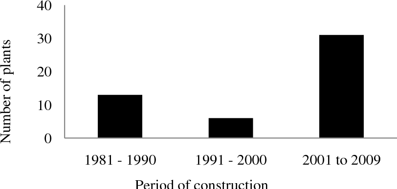 Figure 2 from Biogas technology dissemination in Ghana