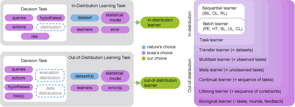 Figure 1 for Towards a theory of out-of-distribution learning