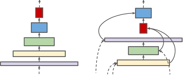 Figure 3 for SpineNet: Learning Scale-Permuted Backbone for Recognition and Localization