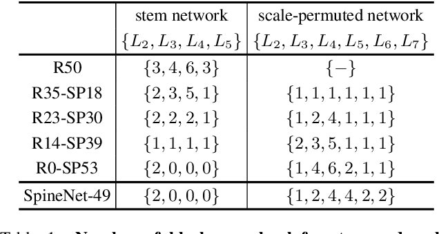 Figure 2 for SpineNet: Learning Scale-Permuted Backbone for Recognition and Localization