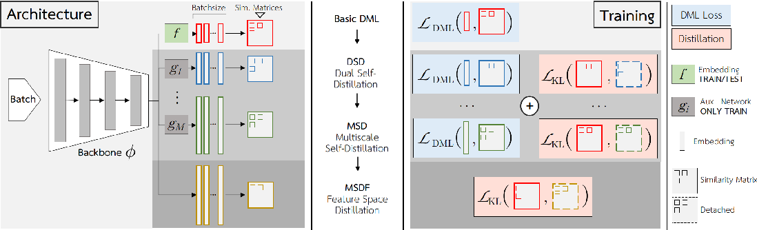 Figure 1 for S2SD: Simultaneous Similarity-based Self-Distillation for Deep Metric Learning