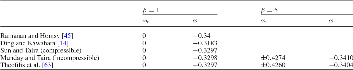 The linearized pressure Poisson equation for global